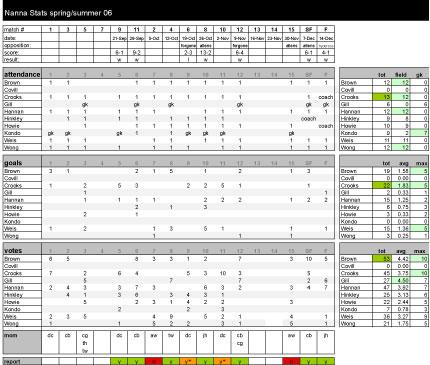 nannas_stats_season00_06-07.jpg