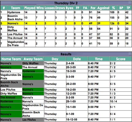 ladder-results-seasonend090409sml.jpg